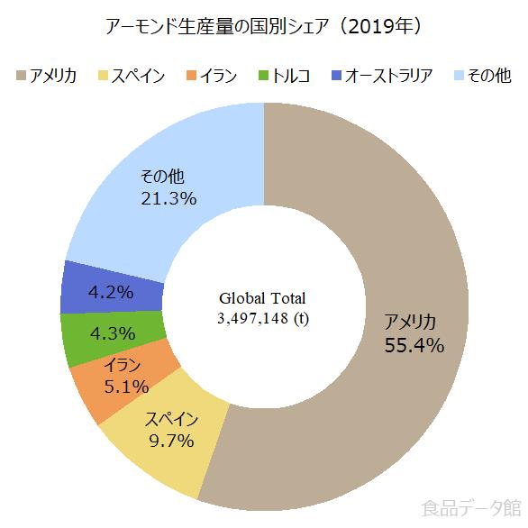 世界のアーモンド生産量の割合グラフ2019年
