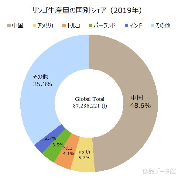 世界のリンゴ生産量の割合グラフ2019年