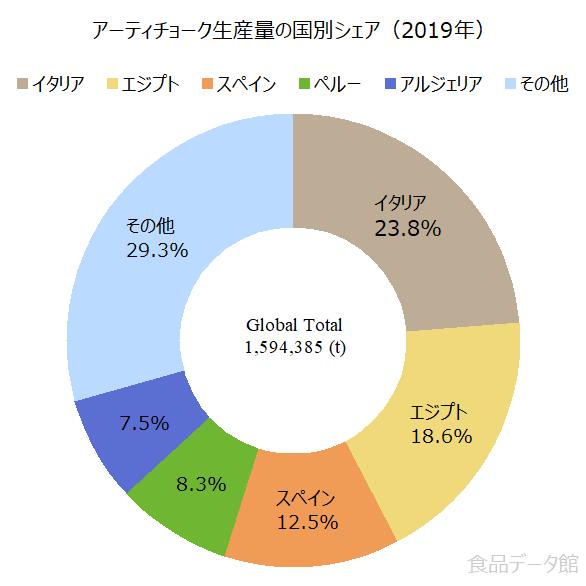 世界のアーティチョーク生産量の割合グラフ2019年