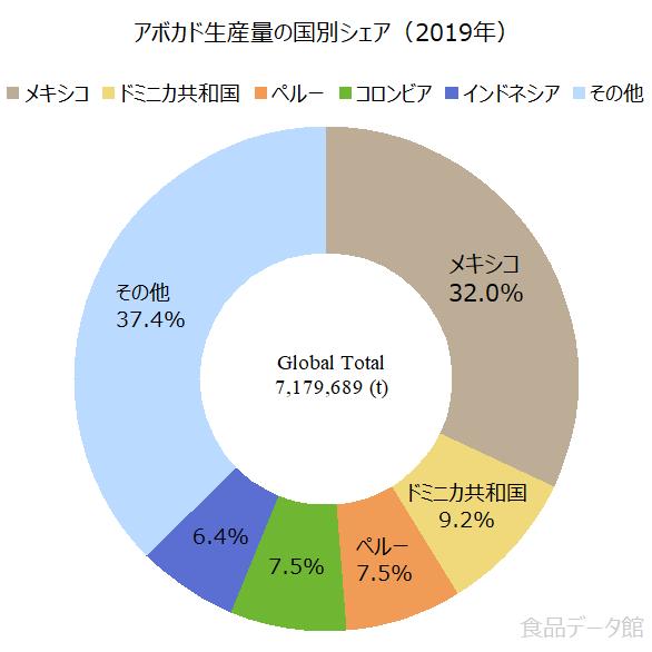 世界のアボカド生産量の割合グラフ2019年