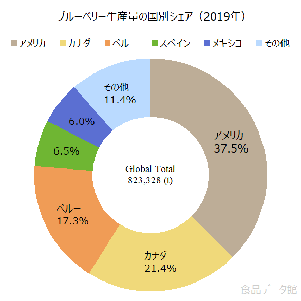世界のブルーベリー生産量の割合グラフ2019年