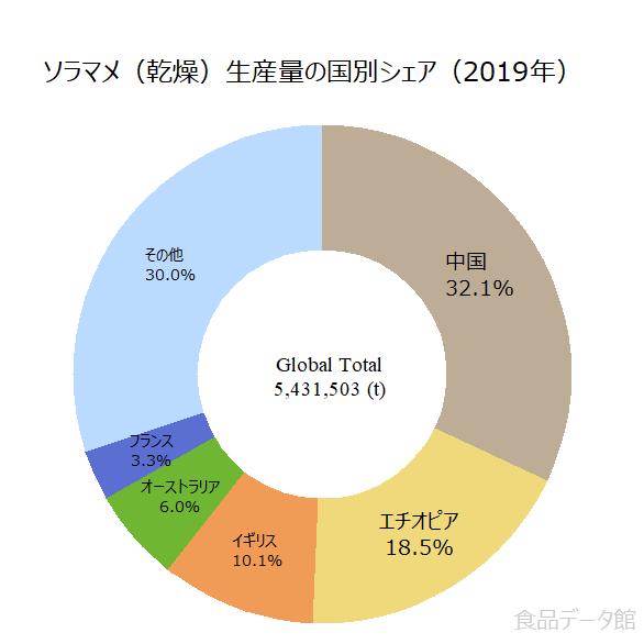 世界のソラマメ(乾燥)生産量の割合グラフ2019年