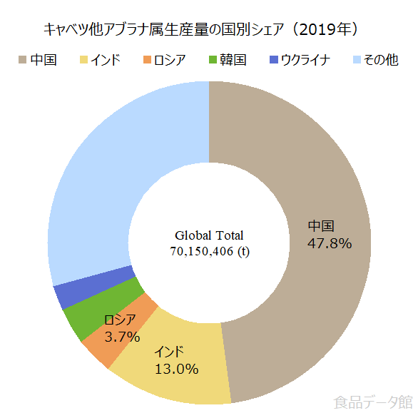 世界のキャベツ他アブラナ属生産量の割合グラフ2019年