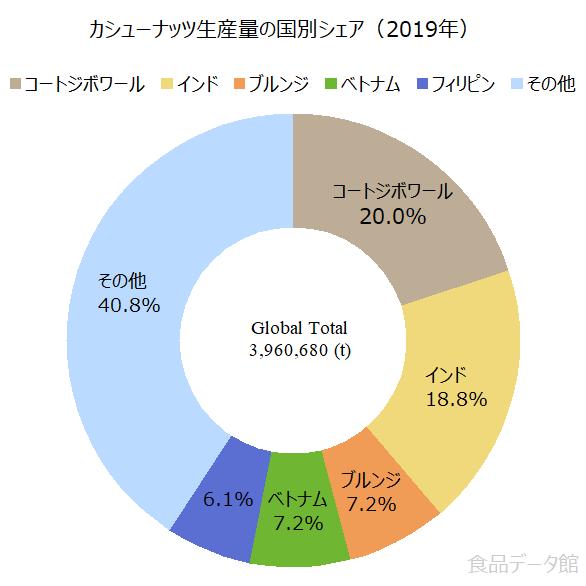 世界のカシューナッツ生産量の割合グラフ2019年