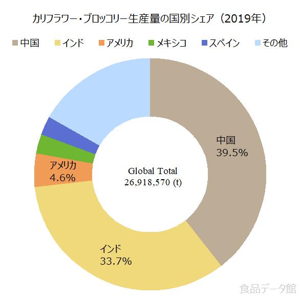 世界のカリフラワー・ブロッコリー生産量の割合グラフ2019年