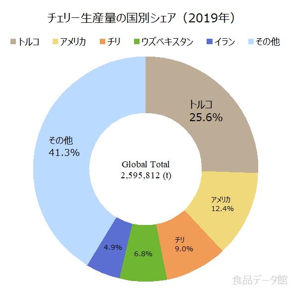世界のサクランボ(桜桃)生産量の割合グラフ2019年