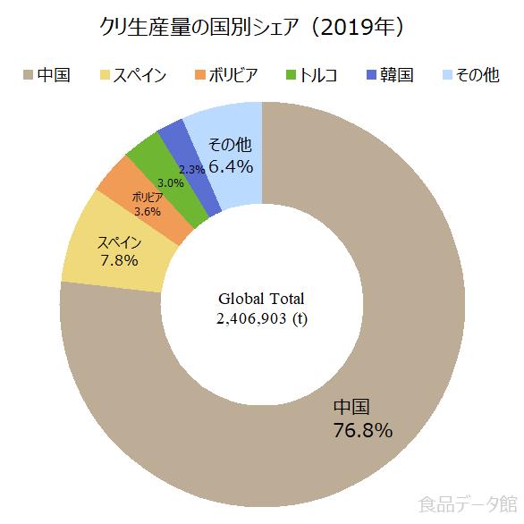 世界の栗(クリ)生産量の割合グラフ2019年