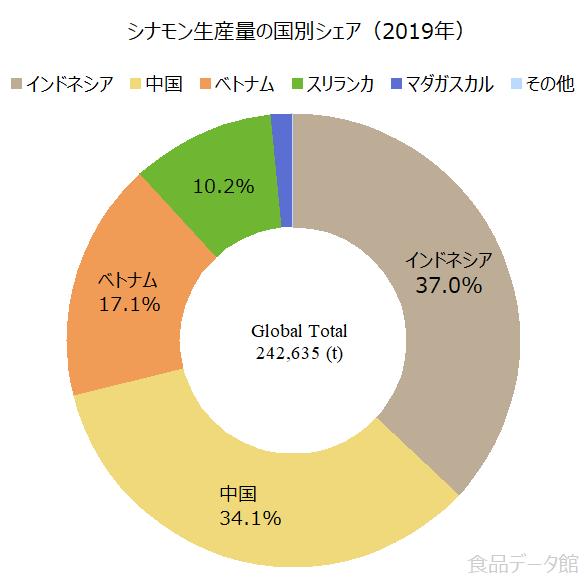 世界のシナモン生産量の割合グラフ2019年