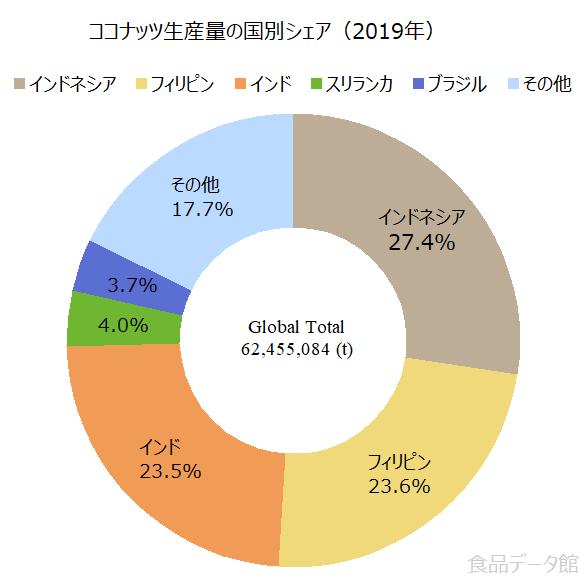 世界のココナッツ生産量の割合グラフ2019年