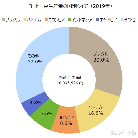 世界のコーヒー豆生産量の割合グラフ2019年