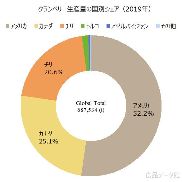 世界のクランベリー生産量の割合グラフ2019年
