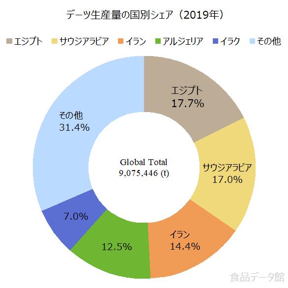 世界のデーツ(なつめやし)生産量の割合グラフ2019年