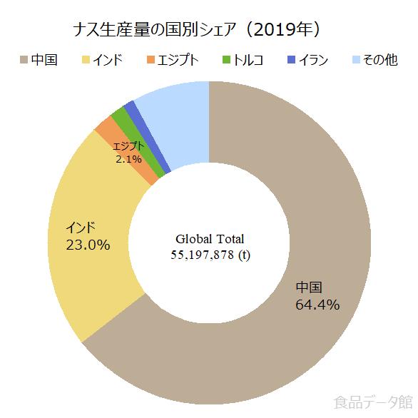 世界のナス(茄子)生産量の割合グラフ2019年