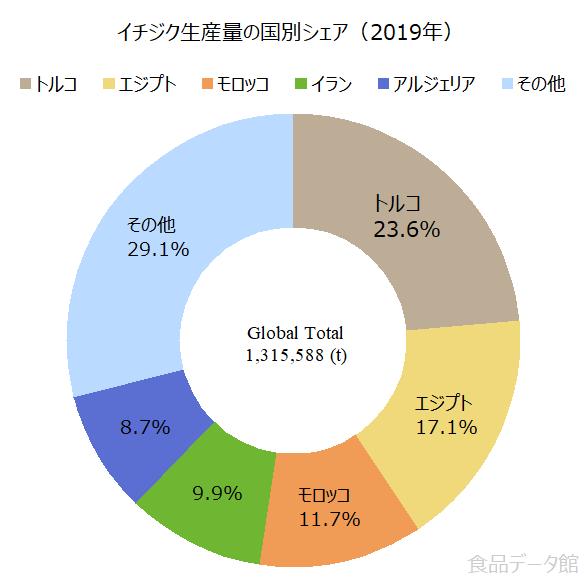 世界のいちじく(フィグ)生産量の割合グラフ2019年