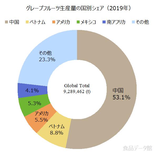 世界のグレープフルーツ生産量の割合グラフ2019年