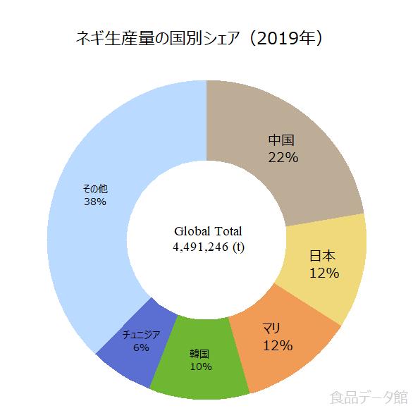 世界のネギ生産量の割合グラフ2019年