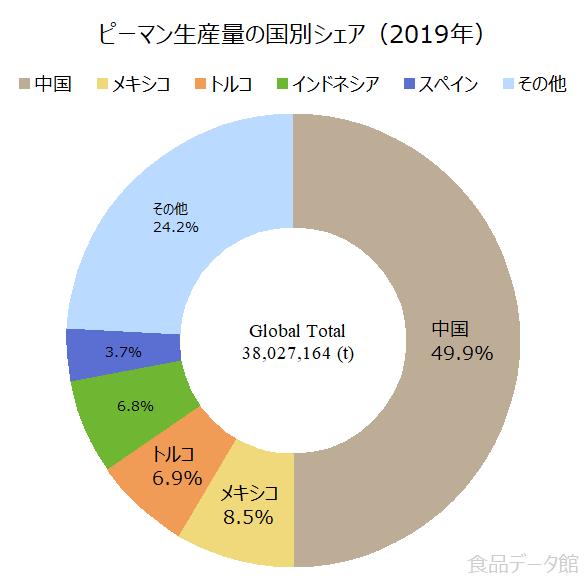 世界のピーマン生産量の割合グラフ2019年