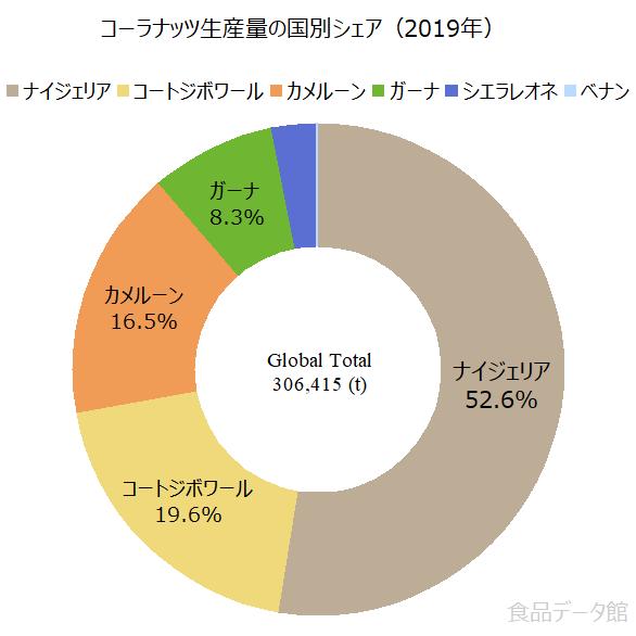 世界のコーラナッツ生産量の割合グラフ2019年