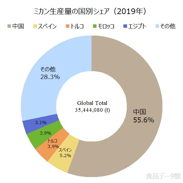 世界のミカン(温州みかん)生産量の割合グラフ2019年