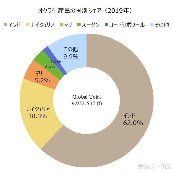 世界のオクラ生産量の割合グラフ2019年