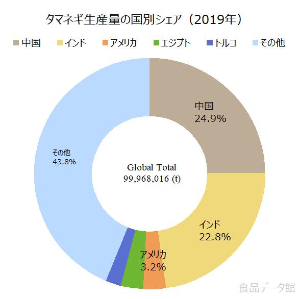 世界のタマネギ(玉ねぎ)生産量の割合グラフ2019年
