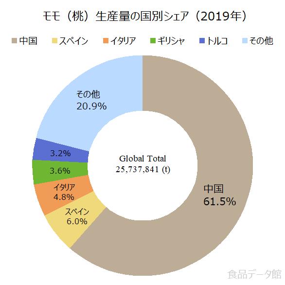 世界のモモ(桃)生産量の割合グラフ2019年