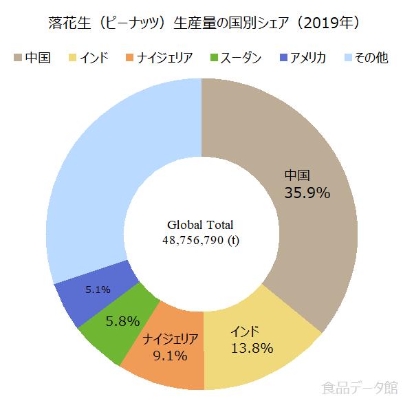世界の落花生(ピーナッツ)生産量の割合グラフ2019年