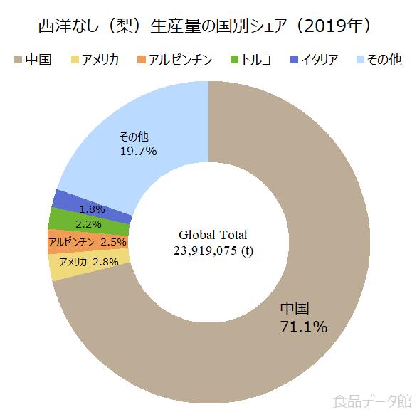 世界の西洋なし(梨)生産量の割合グラフ2019年