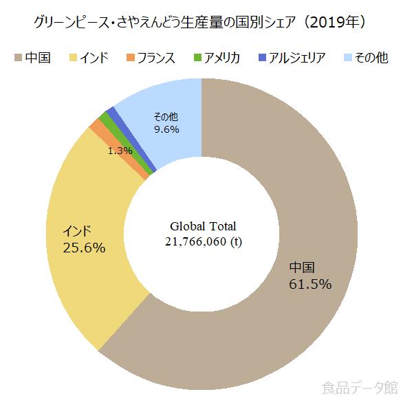 世界のグリーンピース・さやえんどう生産量の割合グラフ2019年