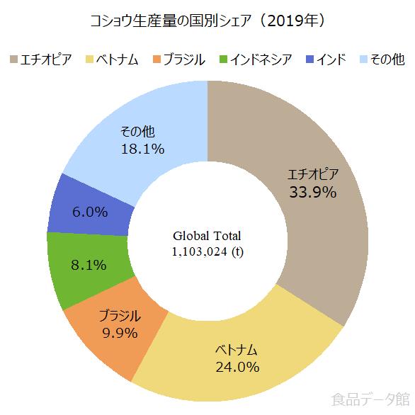 世界のコショウ(胡椒)生産量の割合グラフ2019年