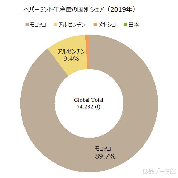 世界のペパーミント生産量の割合グラフ2019年
