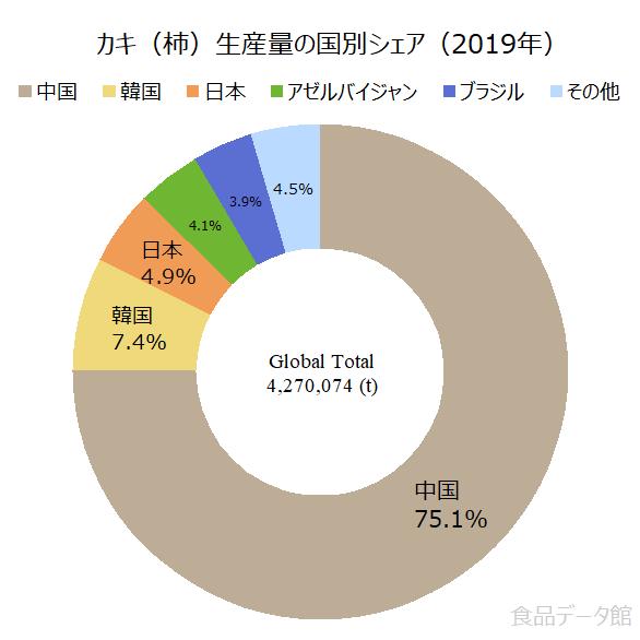 世界のカキ(柿)生産量の割合グラフ2019年
