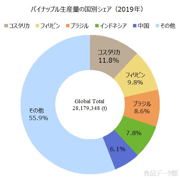 世界のパイナップル生産量の割合グラフ2019年