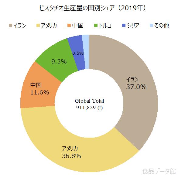 世界のピスタチオ生産量の割合グラフ2019年