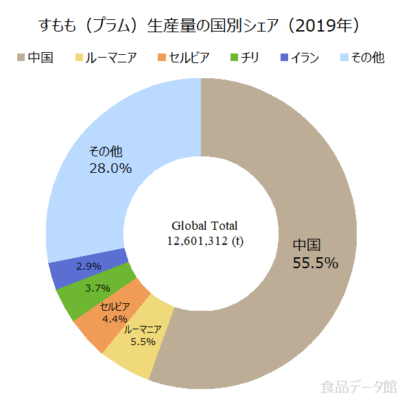世界のすもも(プラム)生産量の割合グラフ2019年