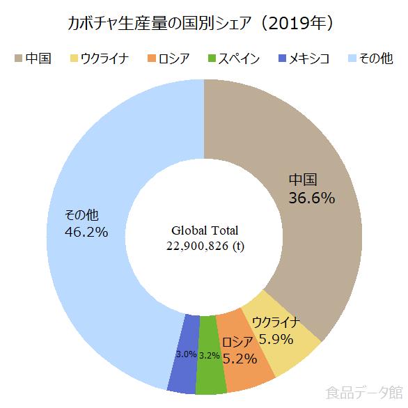 世界のカボチャ(南瓜)生産量の割合グラフ2019年