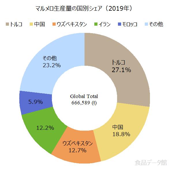 世界のマルメロ生産量の割合グラフ2019年