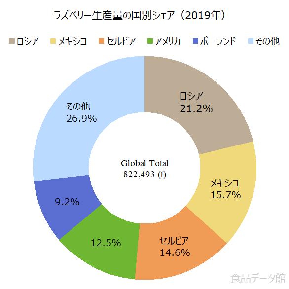 世界のラズベリー(フランボワーズ)生産量の割合グラフ2019年