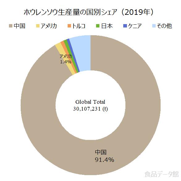 世界のホウレンソウ生産量の割合グラフ2019年