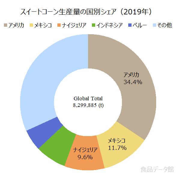 世界のとうもろこし(スイートコーン)生産量の割合グラフ2019年