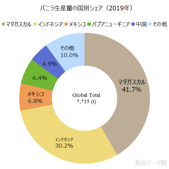 世界のバニラビーンズ生産量の割合グラフ2019年