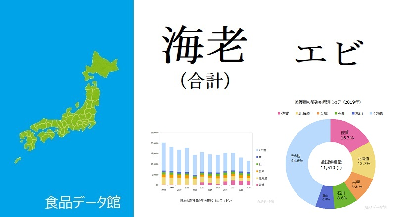 日本のエビ類(海老)の合計漁獲量ランキングのアイキャッチ