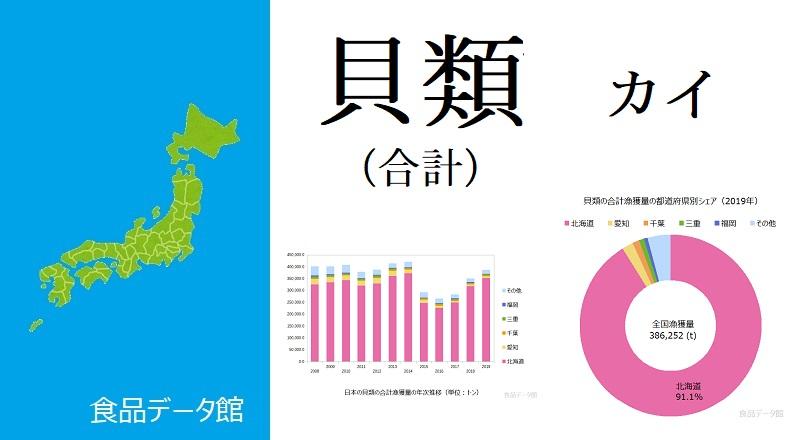 日本の貝類の合計漁獲量ランキングのアイキャッチ