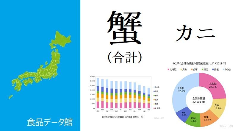 日本のカニ類の合計漁獲量ランキングのアイキャッチ