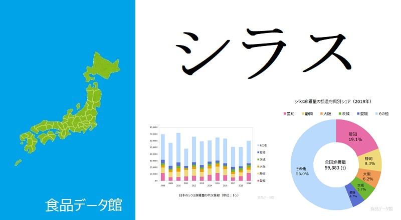 日本のシラス漁獲量ランキングのアイキャッチ