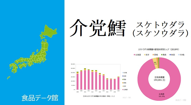 日本のスケトウダラ漁獲量ランキングのアイキャッチ