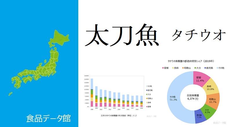 日本のタチウオ(太刀魚)漁獲量ランキングのアイキャッチ