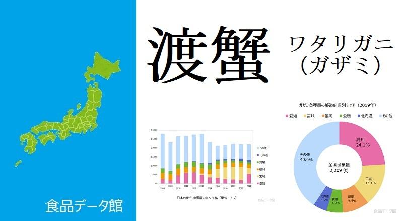 日本のワタリガニ(ガザミ)漁獲量ランキングのアイキャッチ