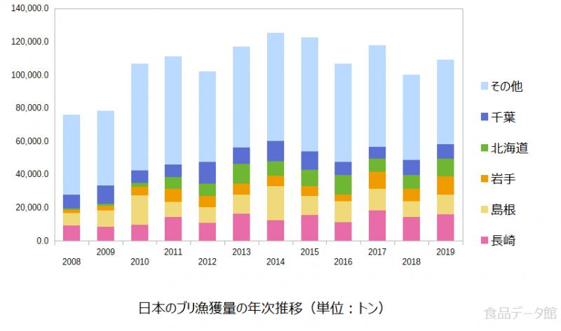 日本のブリ(鰤)漁獲量の推移グラフ2019年まで