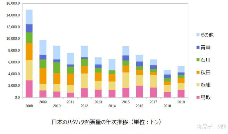 日本のハタハタ漁獲量の推移グラフまで
